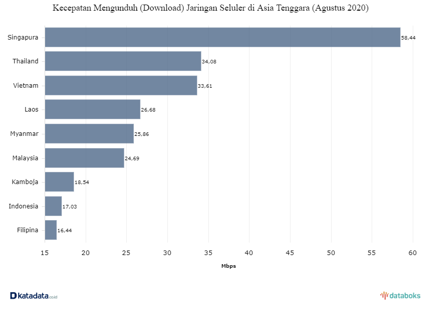 Infografik kecepatan internet di Indonesia | Katadata.co.id