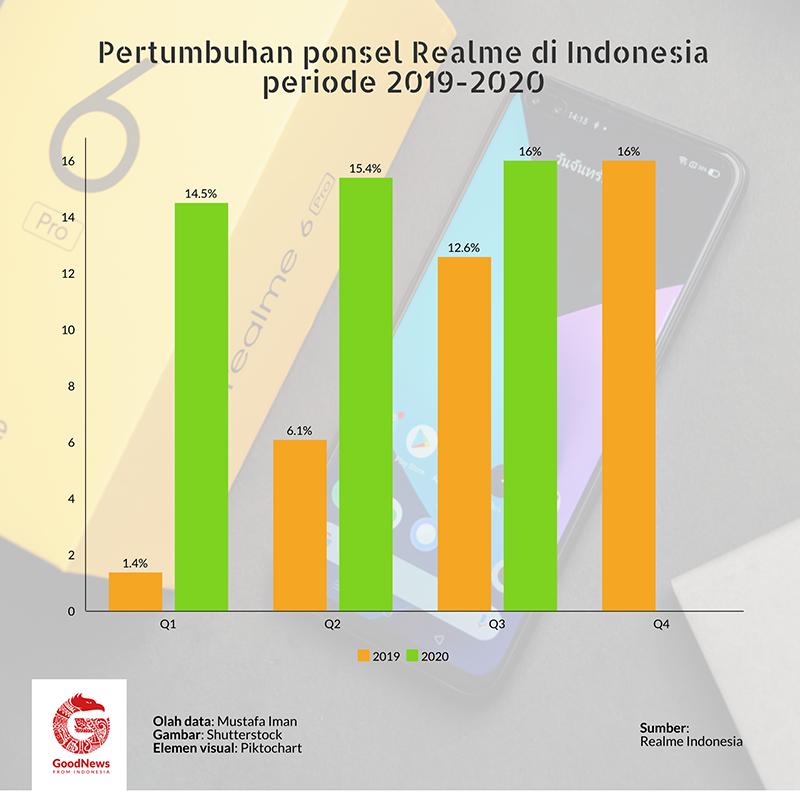 pertumbuhan ponsel realme di indonesia