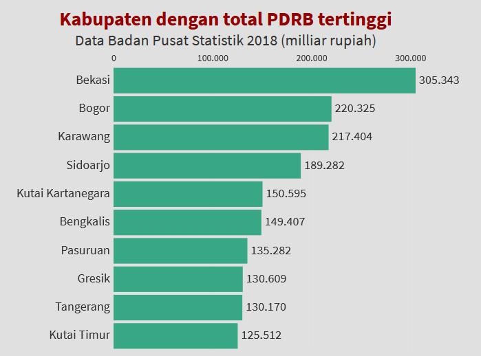 10 Kabupaten dengan skala ekonomi terbesar di Indonesia