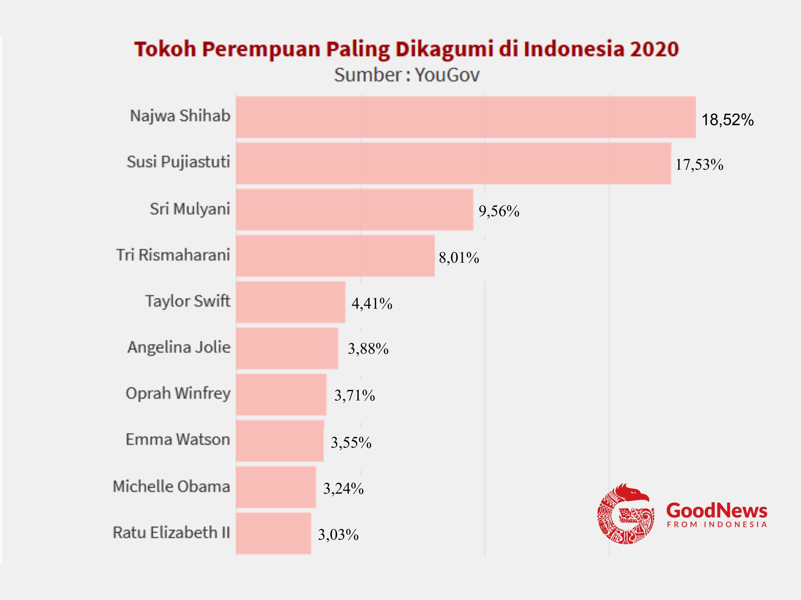 10 Tokoh perempuan paling dikagumi di Indonesia