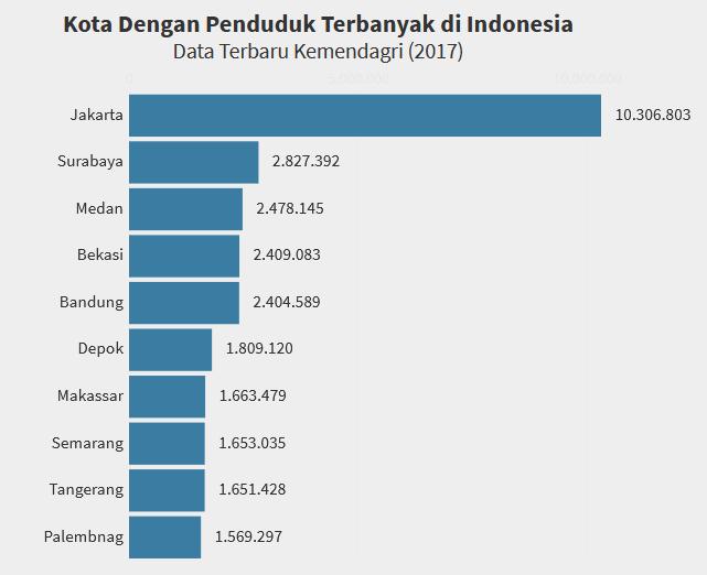 10 Kota dengan Populasi Penduduk Terbnayak di Indonesia