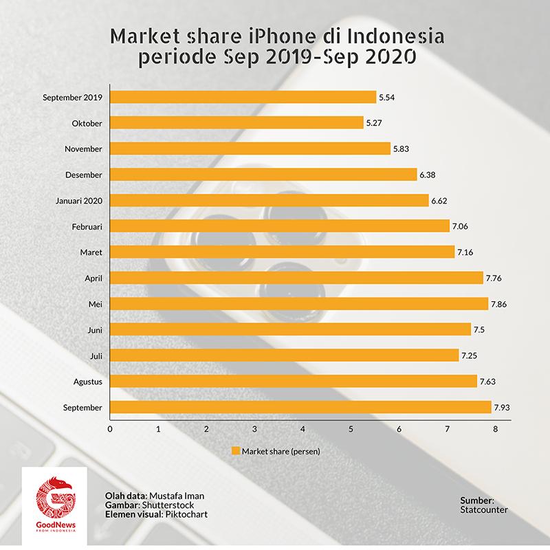marketshare iphoen di Indonesia