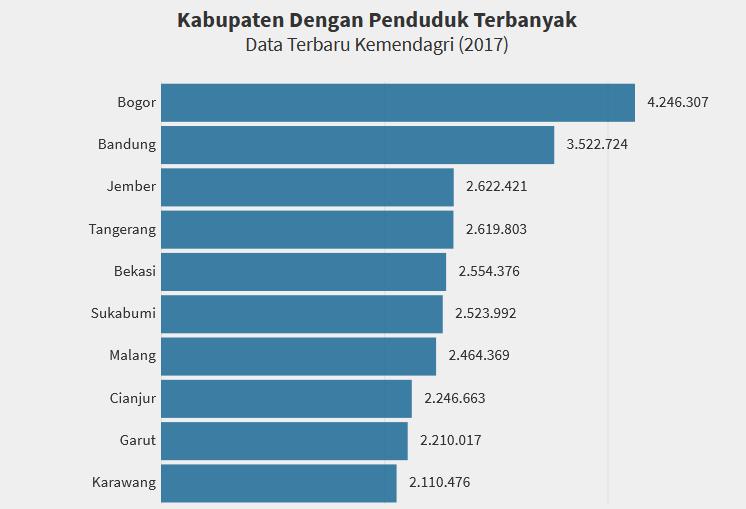 10 Kabupaten dengan Penduduk Terbanyak di Indonesia