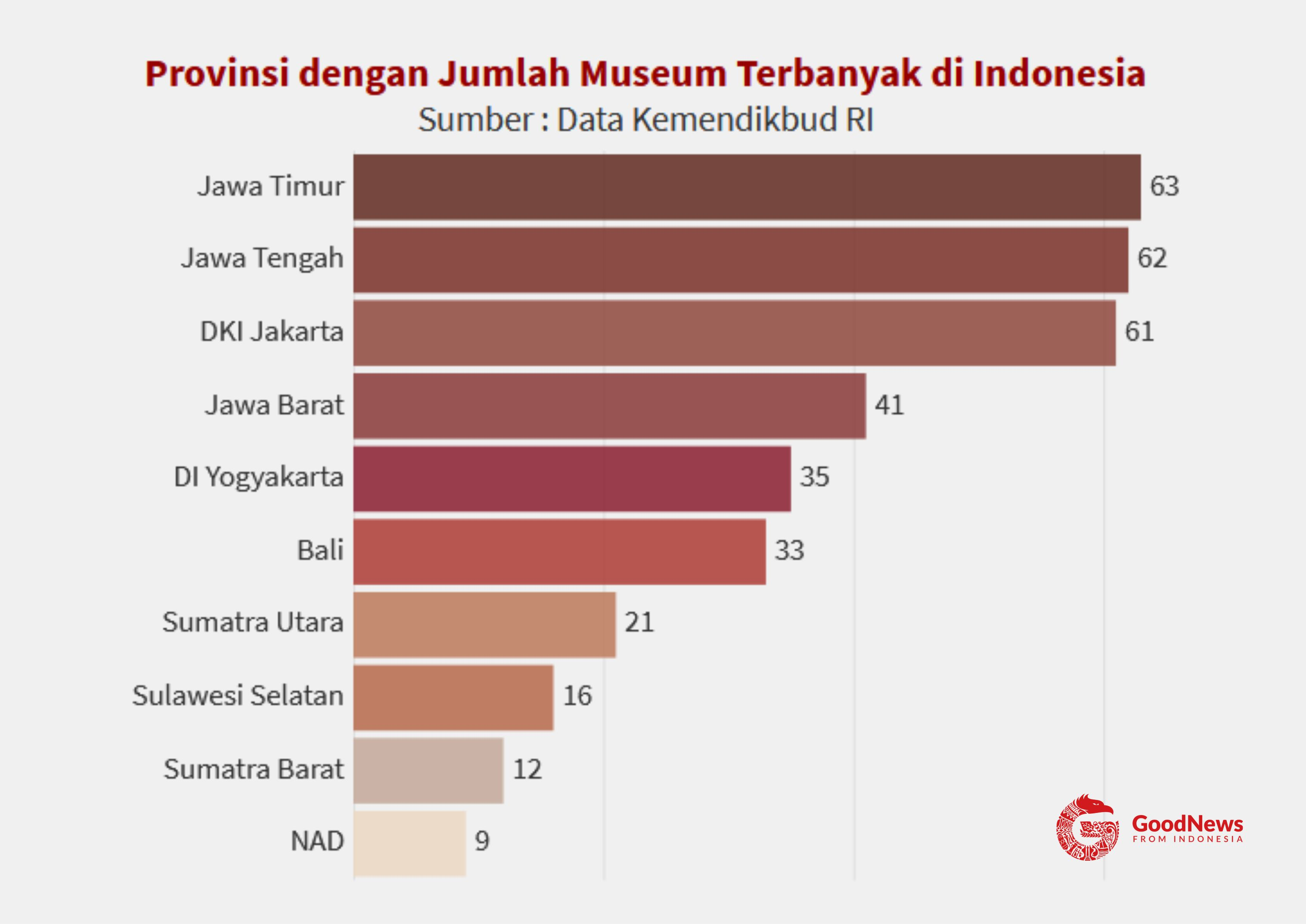 10 Provinsi Pemilik Museum Terbanyak di Indonesia