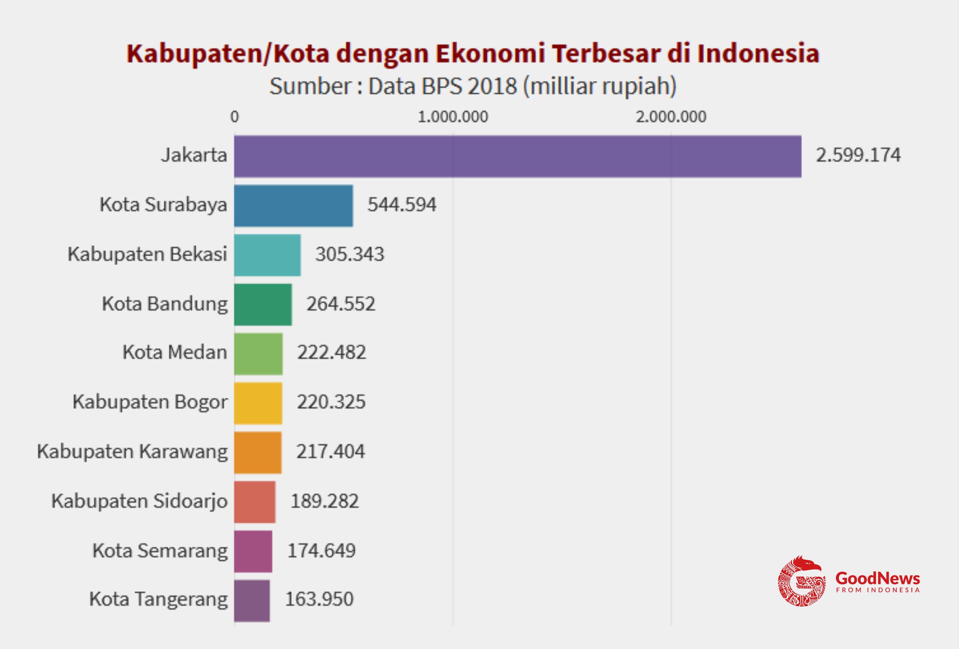 10 kabupaten/kota dengan skala ekonomi terbesar di Indonesia