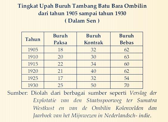 Sumber: Buku