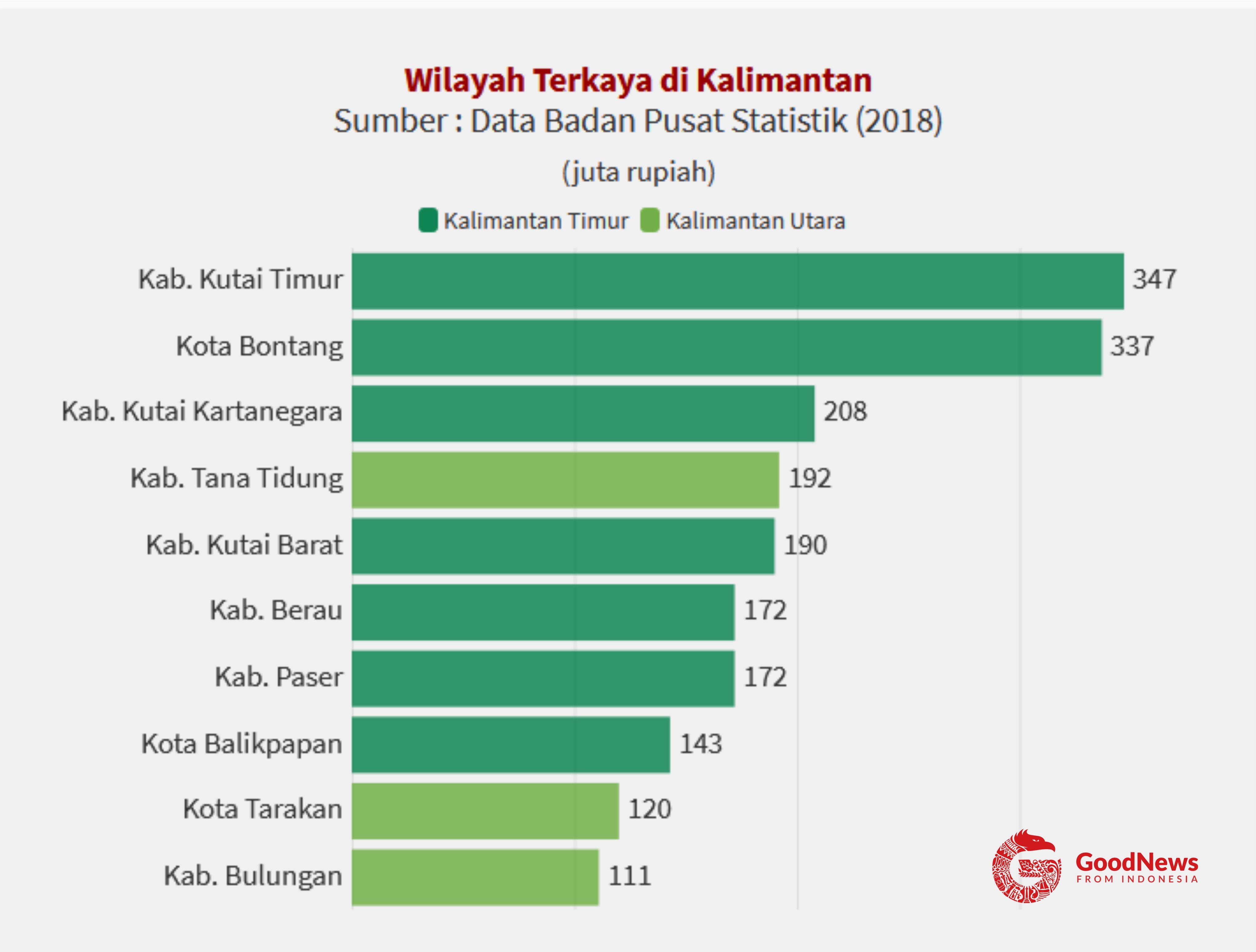 10 Wilayah dengan PDRB per kapita tertinggi di Kalimantan