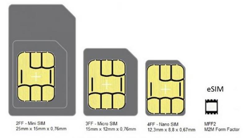 evolusi SIM card