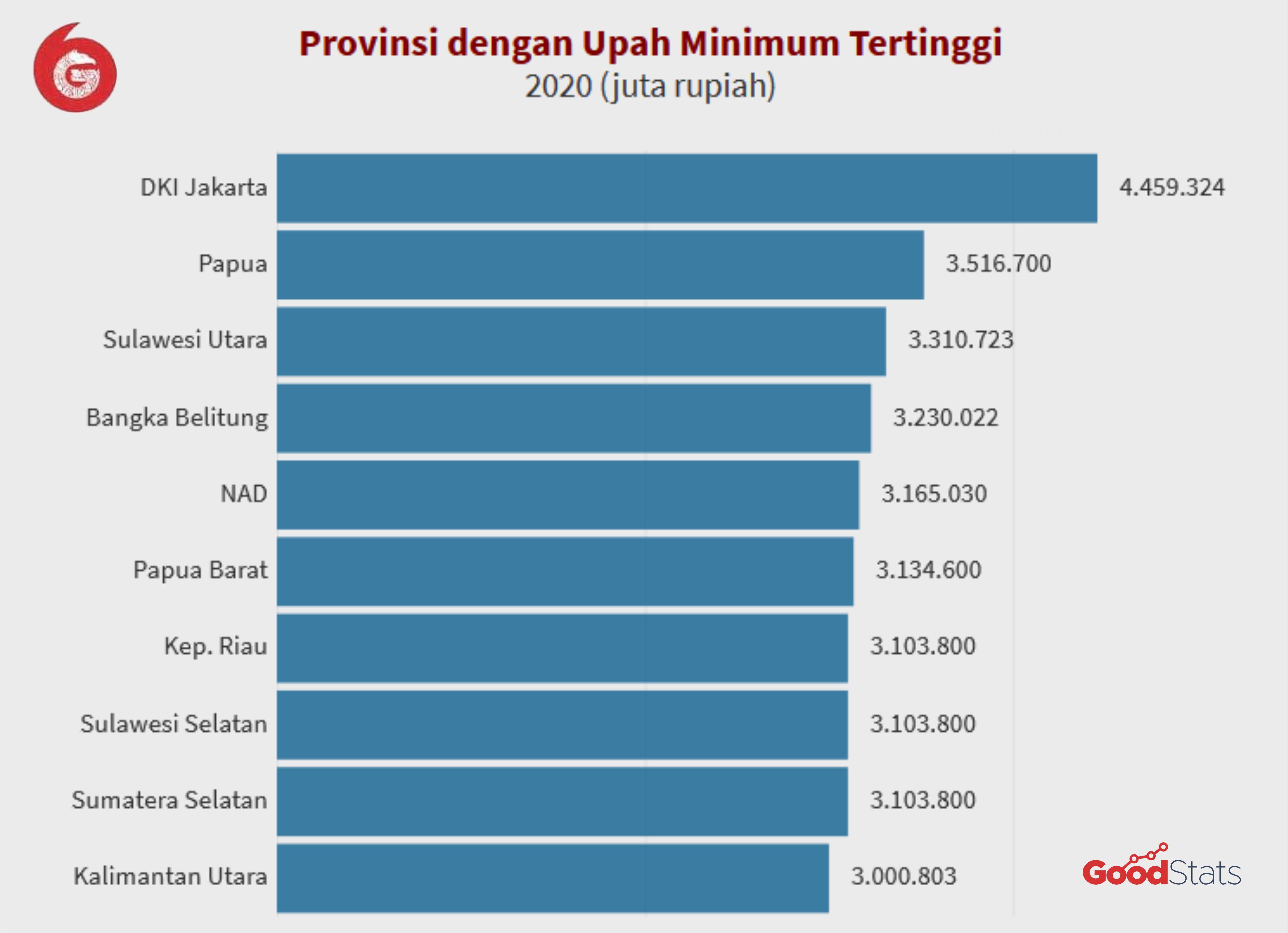 10 Provinsi dengan UMP Tertinggi di Indonesia 2020