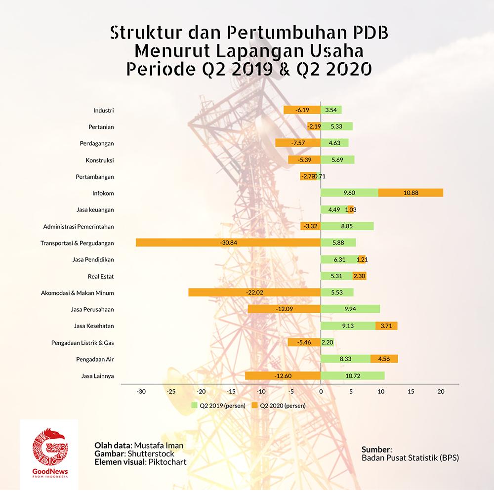 Pertumbuhan PDB sektor usaha