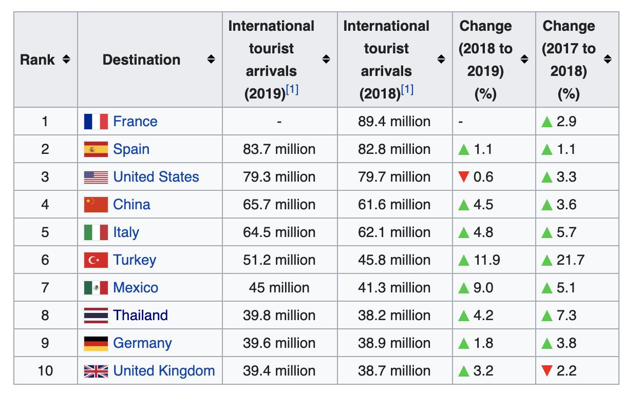 Negara-negara dengan kunjungan wisman tertinggi   UNWTO