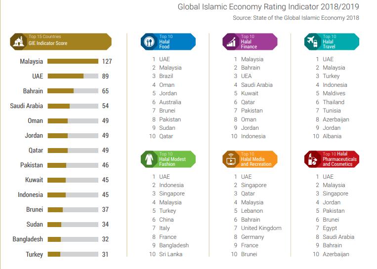 Posisi Indonesia Dibandingkan Negara OKI
