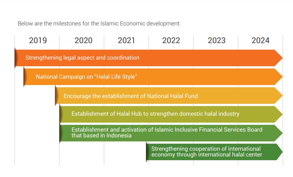 Masterplan Bank Indonesia