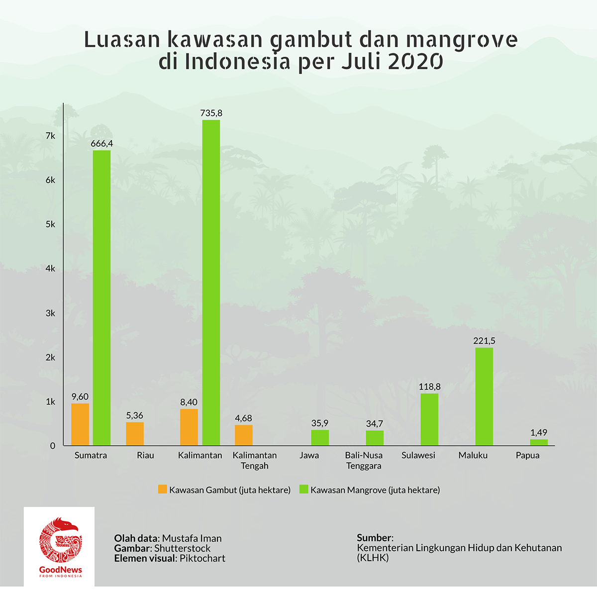 Luasan lahan gambut dan mangrove di Indonesia
