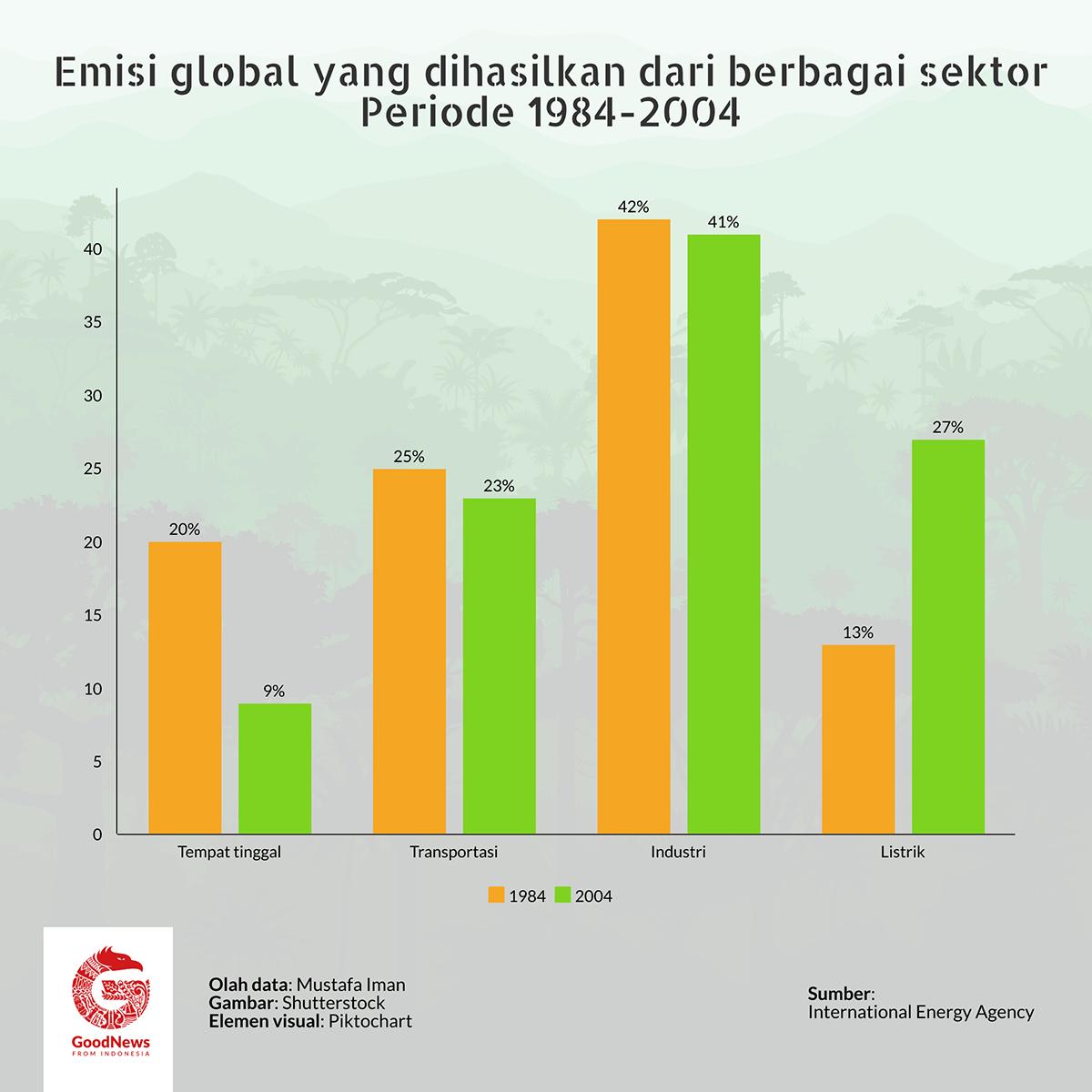 Emisi karbon global 2o tahun terakhir