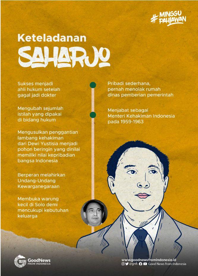 Infografik Saharjo.