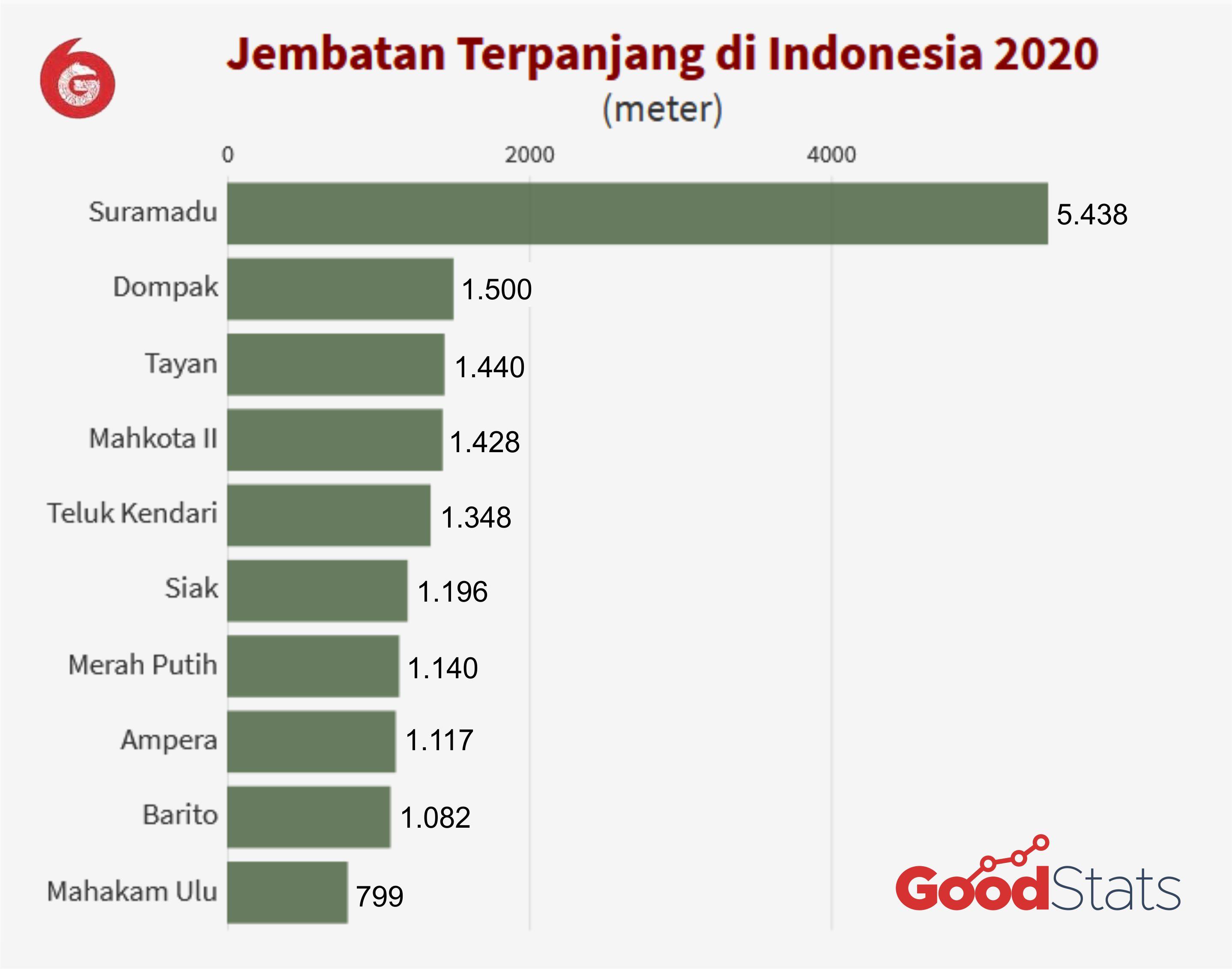 10 jembatan terpanjang di Indonesia 2020