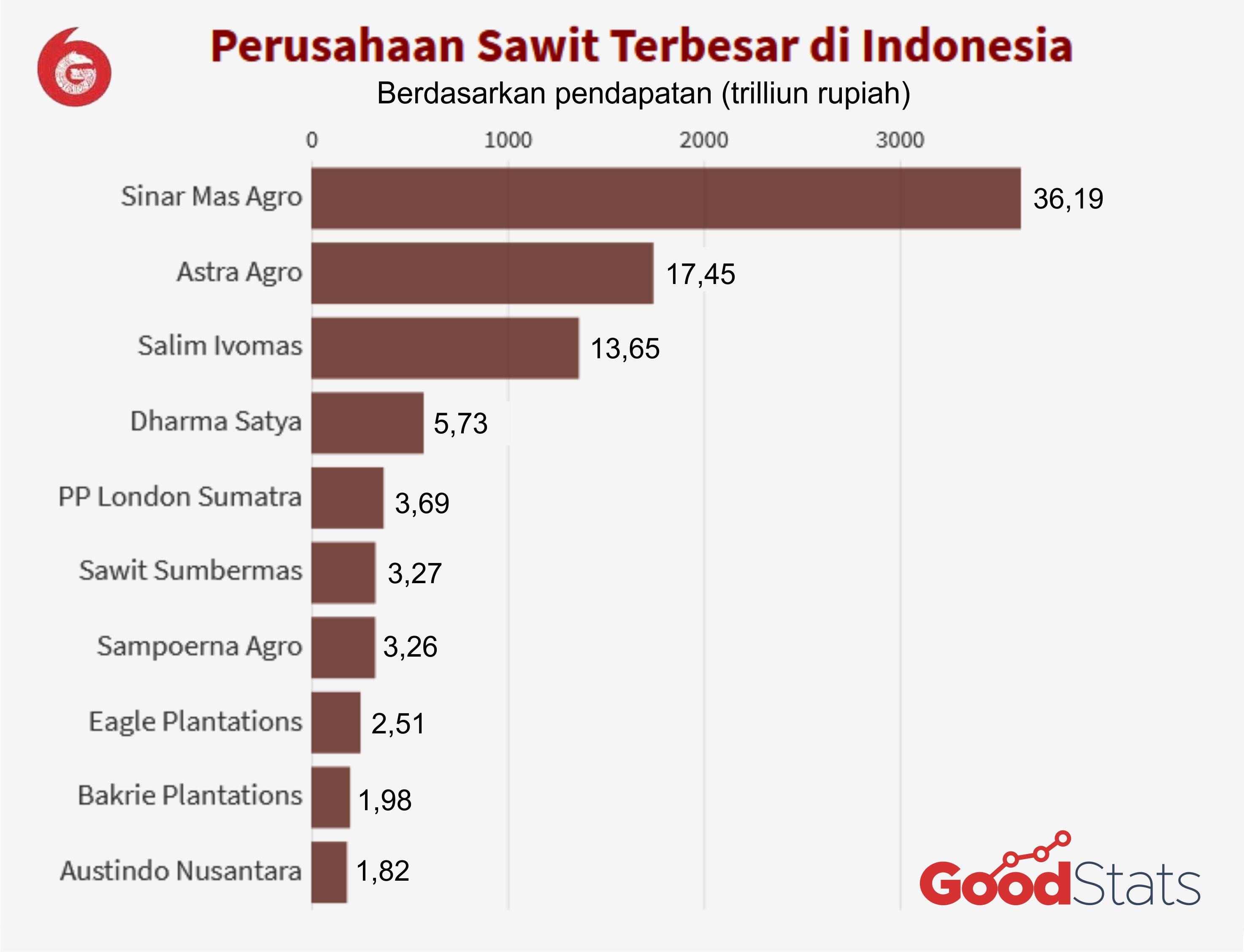 10 perusahaan sawit terbesar di Indonesia