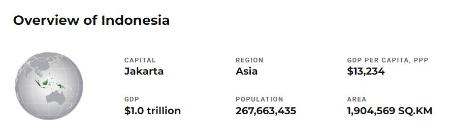 Peringkat Indonesia di Mata Dunia