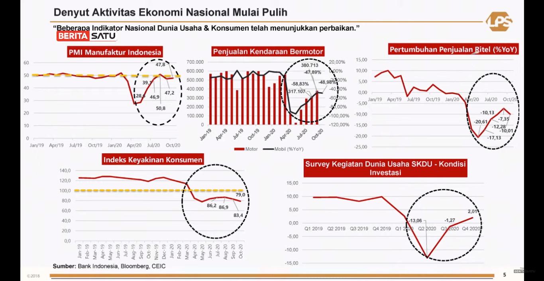 Prospek Ekonomi Indonesia 2021: Dua Hal Ini yang Akan Jadi ...