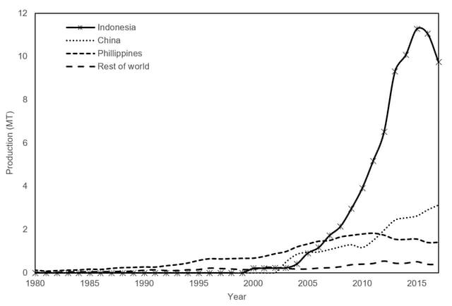 Produksi global rumput laut hidrokoloid utama FAO © theconversation.com