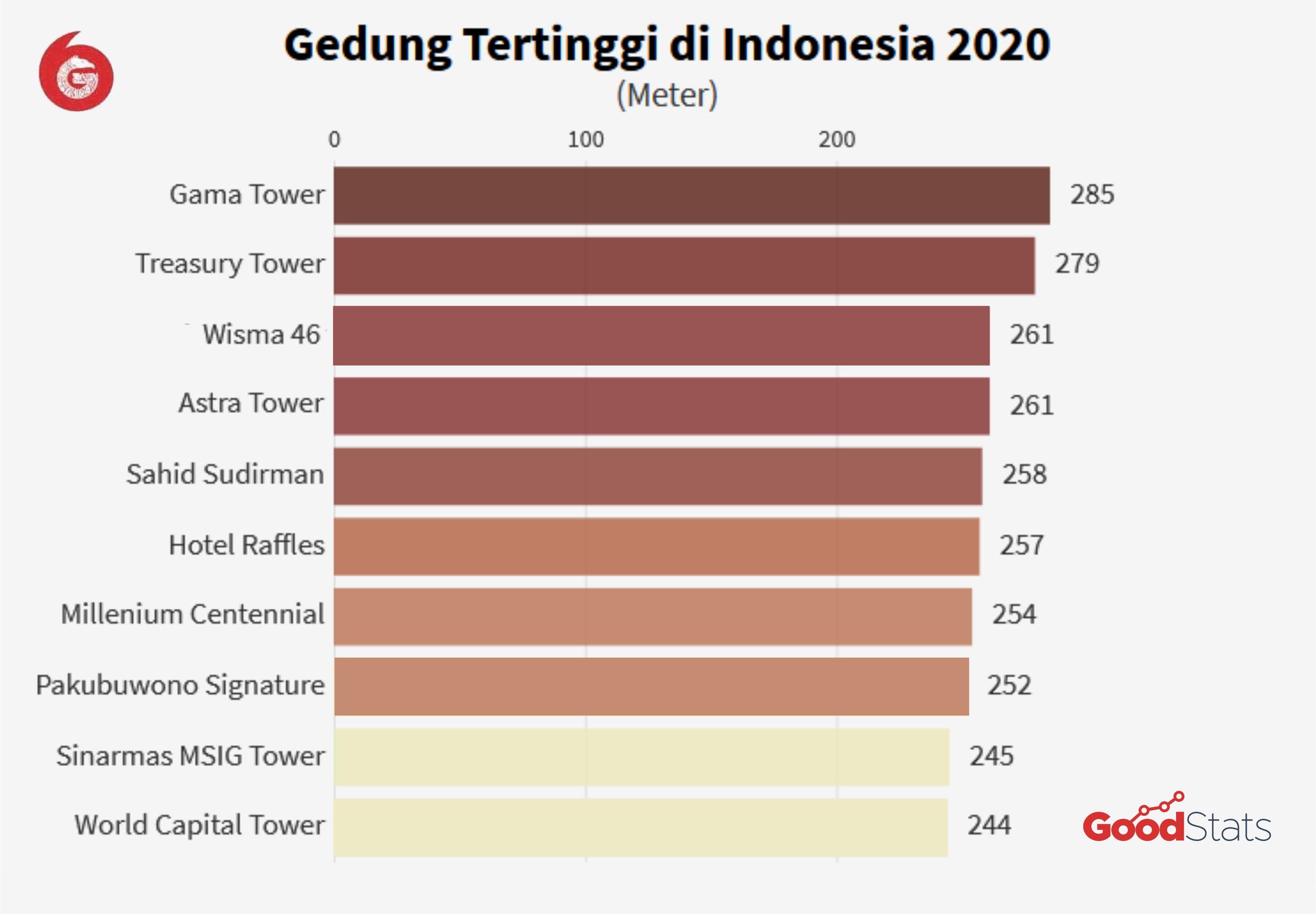 10 gedung tertinggi di Indonesia 2020