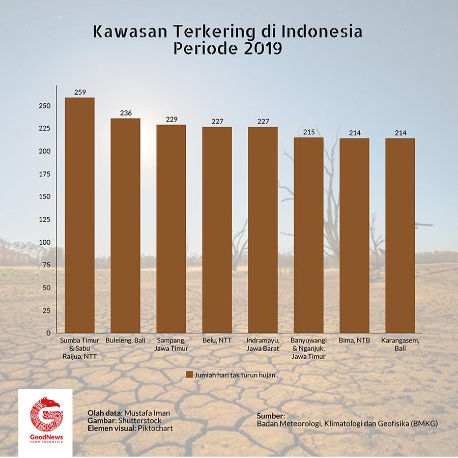 Kawasan kering di Indonesia, 2019