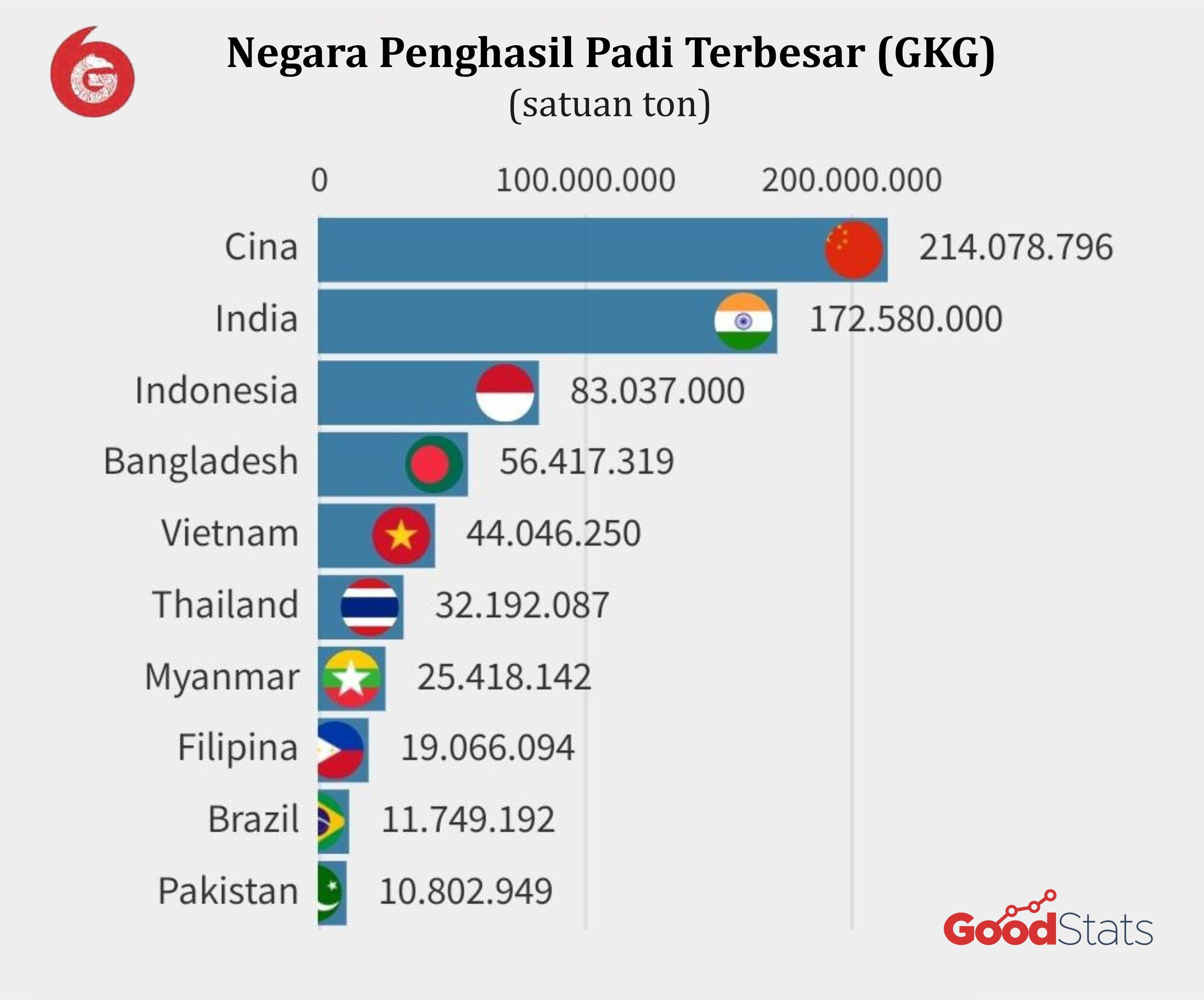 10 negara penghasil padi terbesar di dunia (dalam bentuk gabah kering giling)