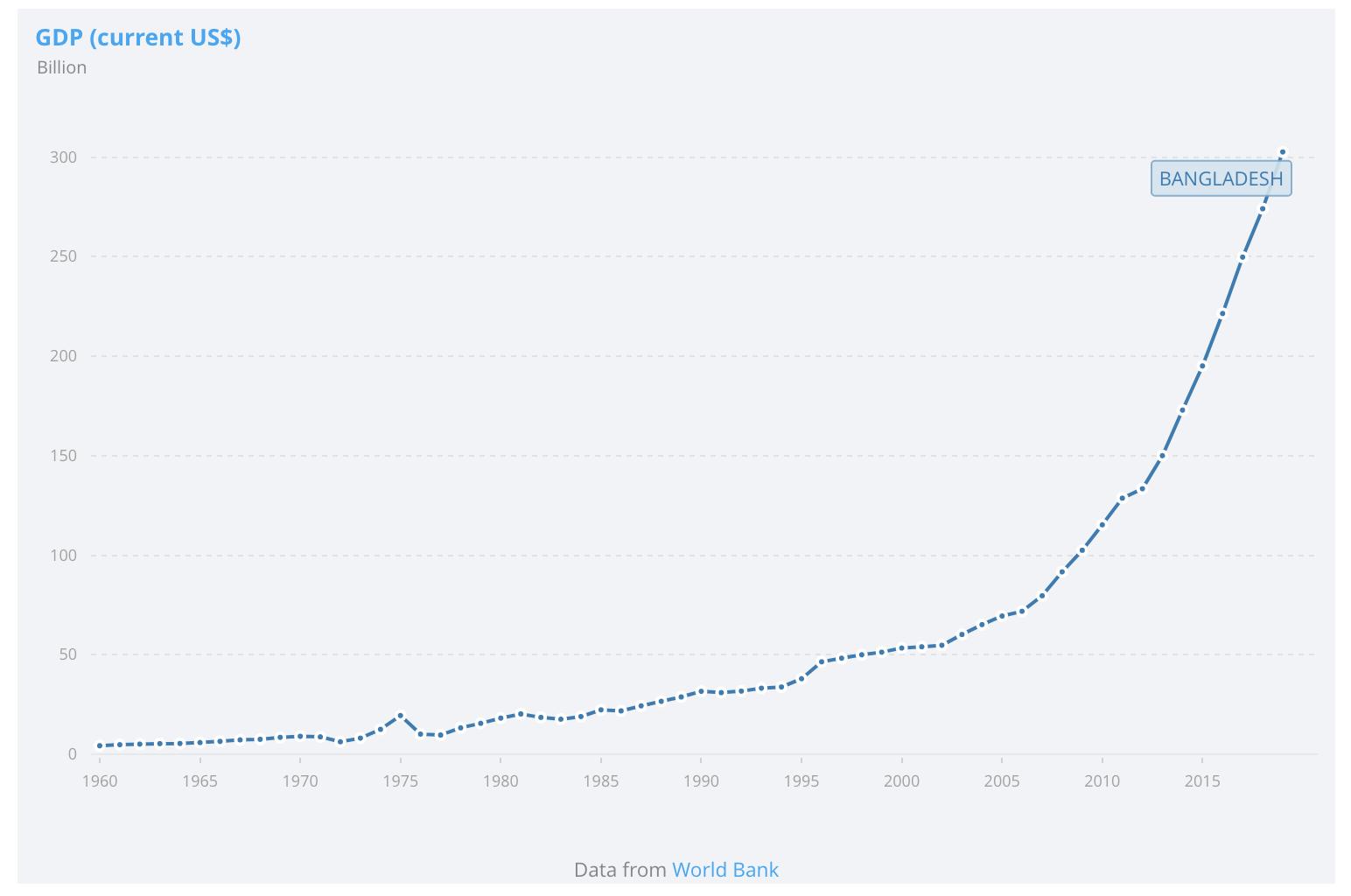 Pertumbuhan luar biasa Bangladesh
