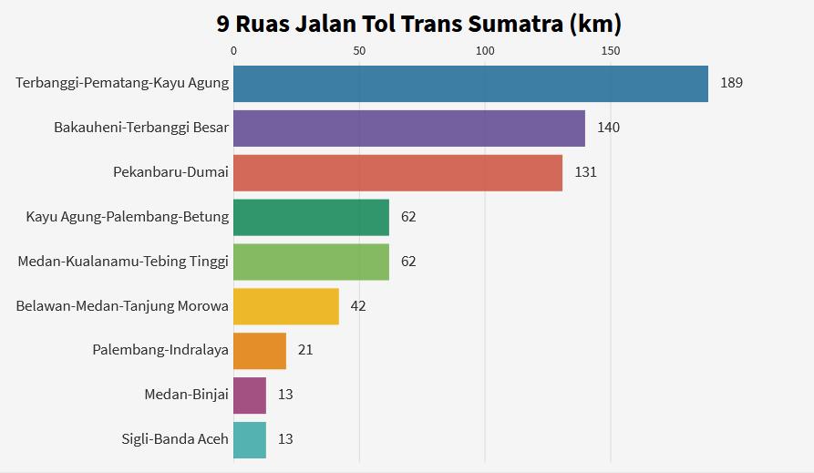 9 ruas tol trans sumatra yang siap beroperasi akhir tahun 2020