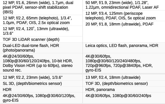 iphone 12 pro max vs Huawei Mate 40 Pro