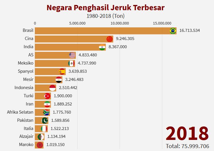 15 negara penghasil jeruk terbesar di dunia 2018