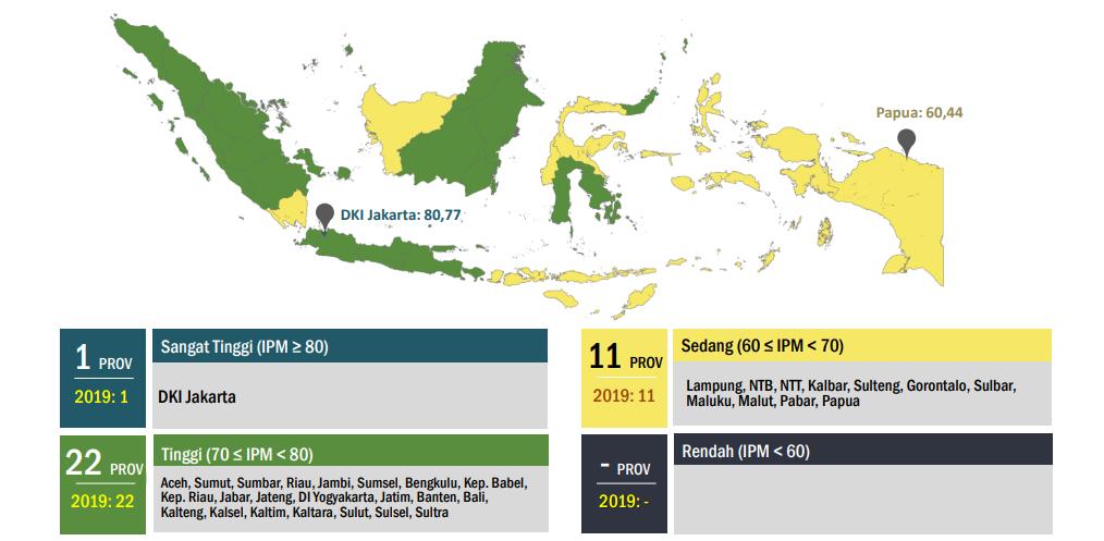 Indeks Pembangunan Manusia di Indonesia 2020