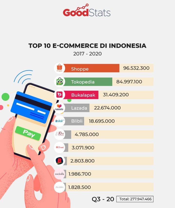 10 e-commerce dengan kunjungan web terbanyak di Indonesia Q3 2020 © GNFI