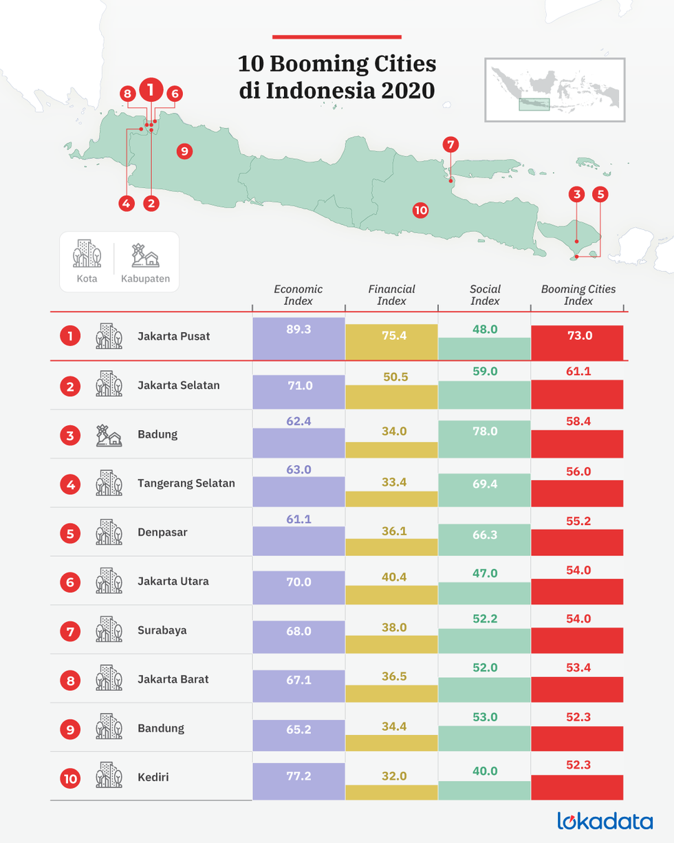 Hasil riset Booming Cities Index Lokadata © Lokadata