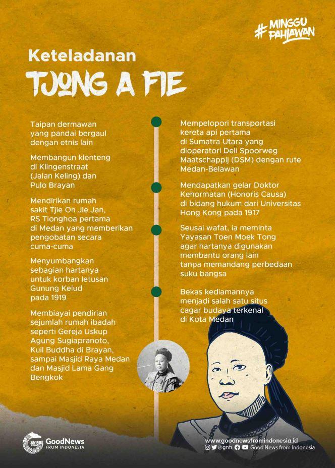 Infografik Tjong A Fie