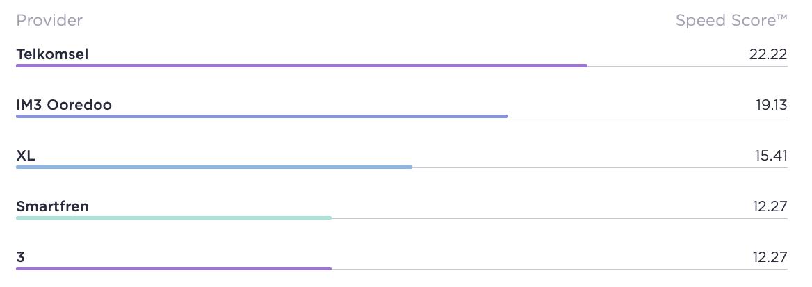kecepatan internet operator indonesia