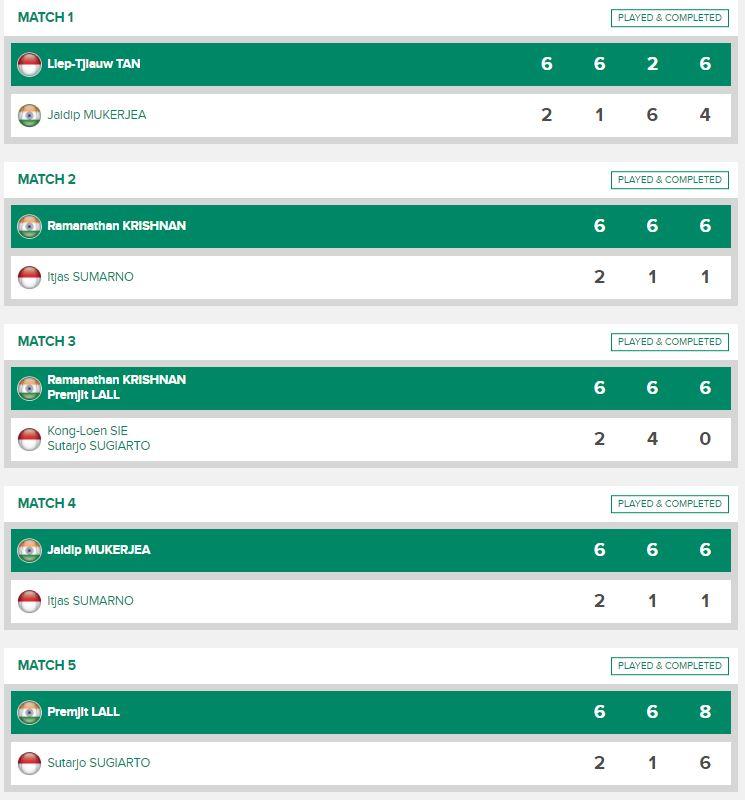 Hasil laga Indonesia versus India di zona Asia Piala Davis 1961.