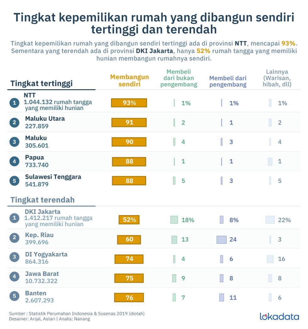 Tingkat kepemilikan rumah yang dibangun sendiri menurut provinsi di Indonesia © Lokadata