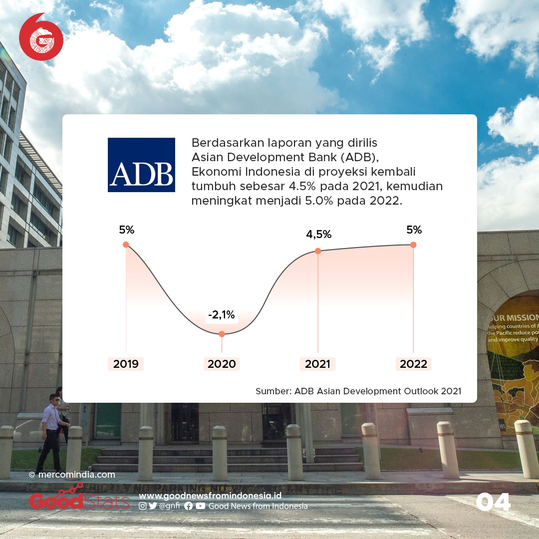 ADB memperkirakan ekonomi Indonesia bakal tumbuh 4.5% pada 2021, kemudian meningkat menjadi 5% pada 2022. © GNFI