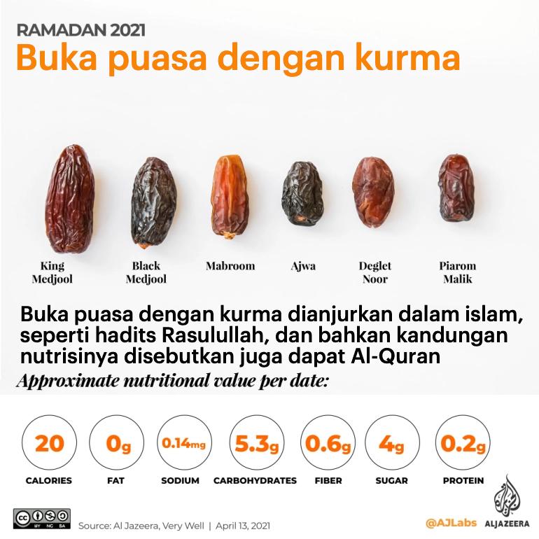 Kandungan nutrisi Kurma | Aljazeera dialihbahasakan oleh GNFI
