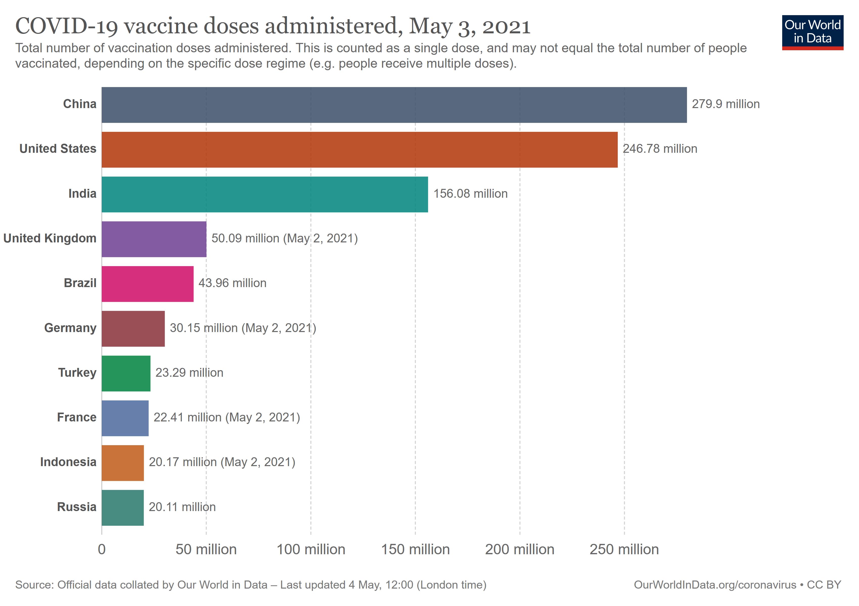 10 dengan vaksinasi tertinggi (Mei 2021) © Our World Data