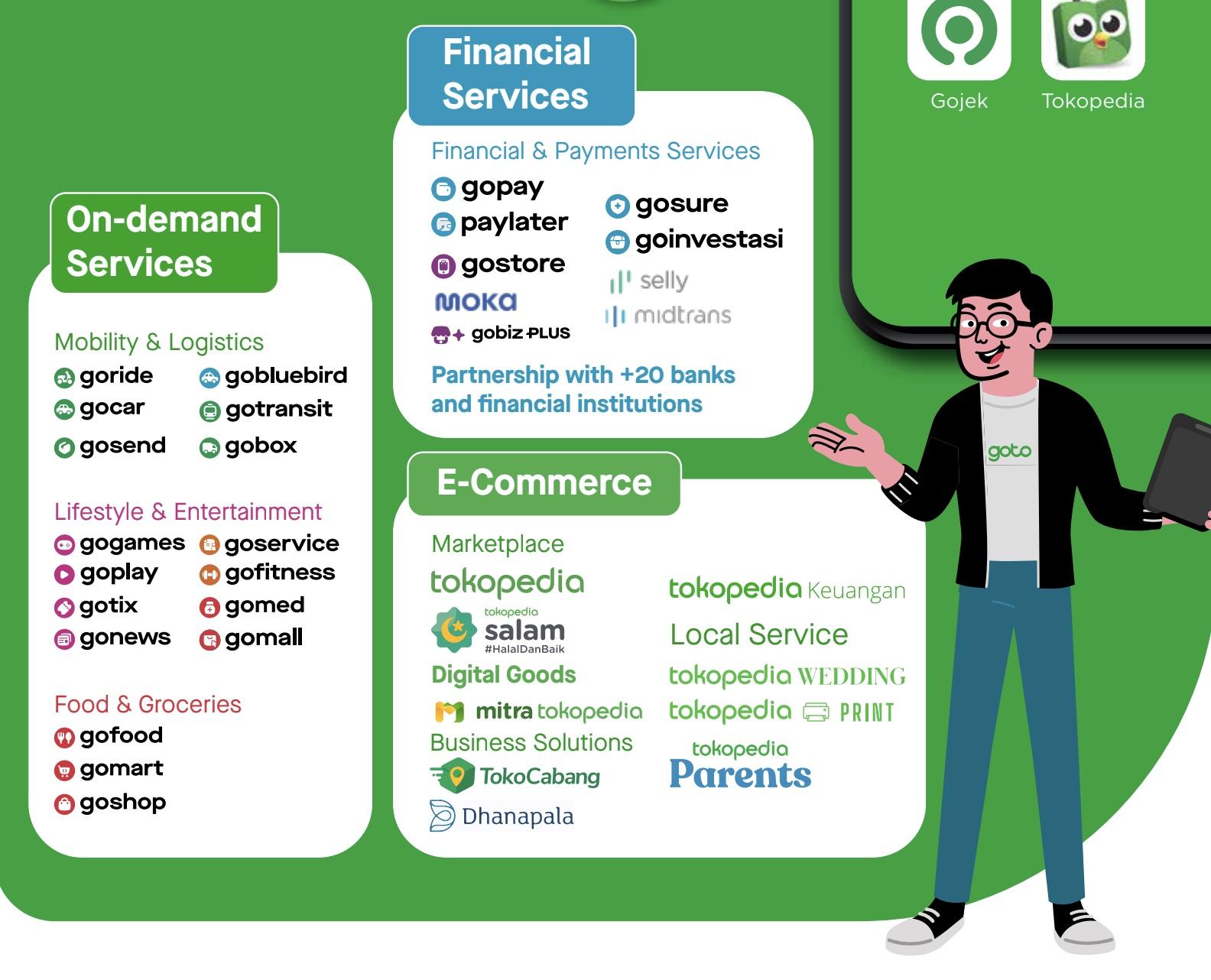 GoTo akan hadir dengan tiga layanan utama meliputi on-demaind service, financial service dan e-commerce. © Gojek © Gojek