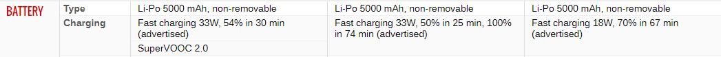 Spesifikasi Oppo A74 – Redmi Note 10 – Vivo Y51A   Tangkapan layar GSMArena