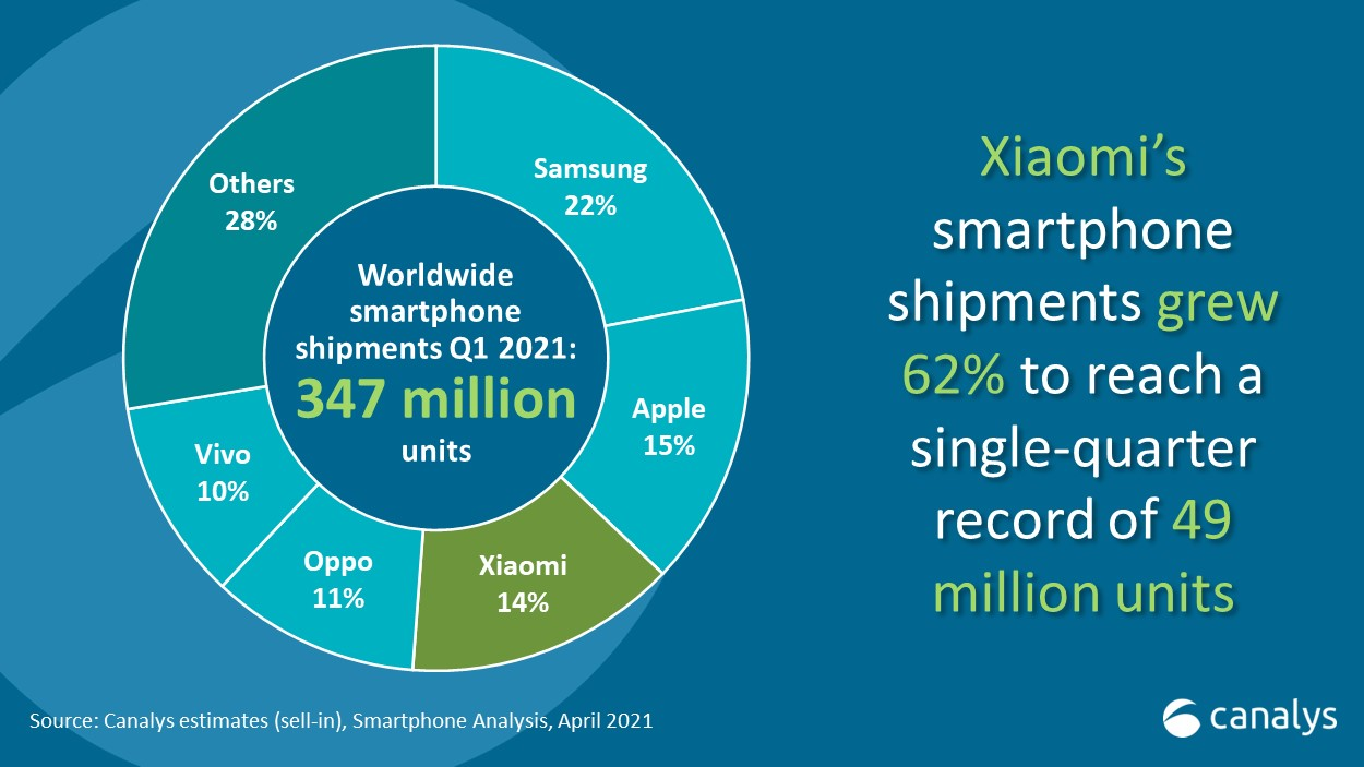 Global Smartphone Q1 2021