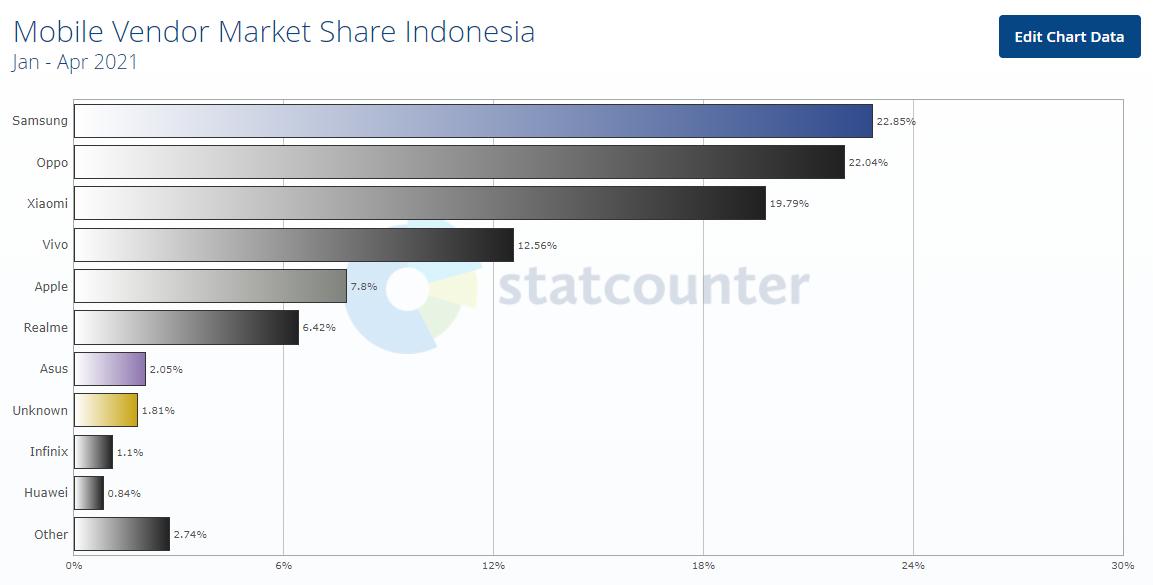 Penjualan ponsel Huawei di Indonesia 2021