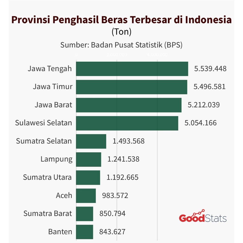 10 provinsi penghasil beras terbesar di Indonesia 2019. Memiliki luas wilayah yang lebih terbatas dibanding provinsi lain, Pulau Jawa ternyata mampu mendominasi produksi beras nasional. Tercatat 4 dari 10 provinsi penghasil beras terbesar di Indonesia berada di Pulau Jawa.© GNFI