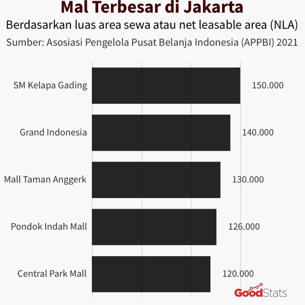 5 mal terbesar di Jakarta © GNFI