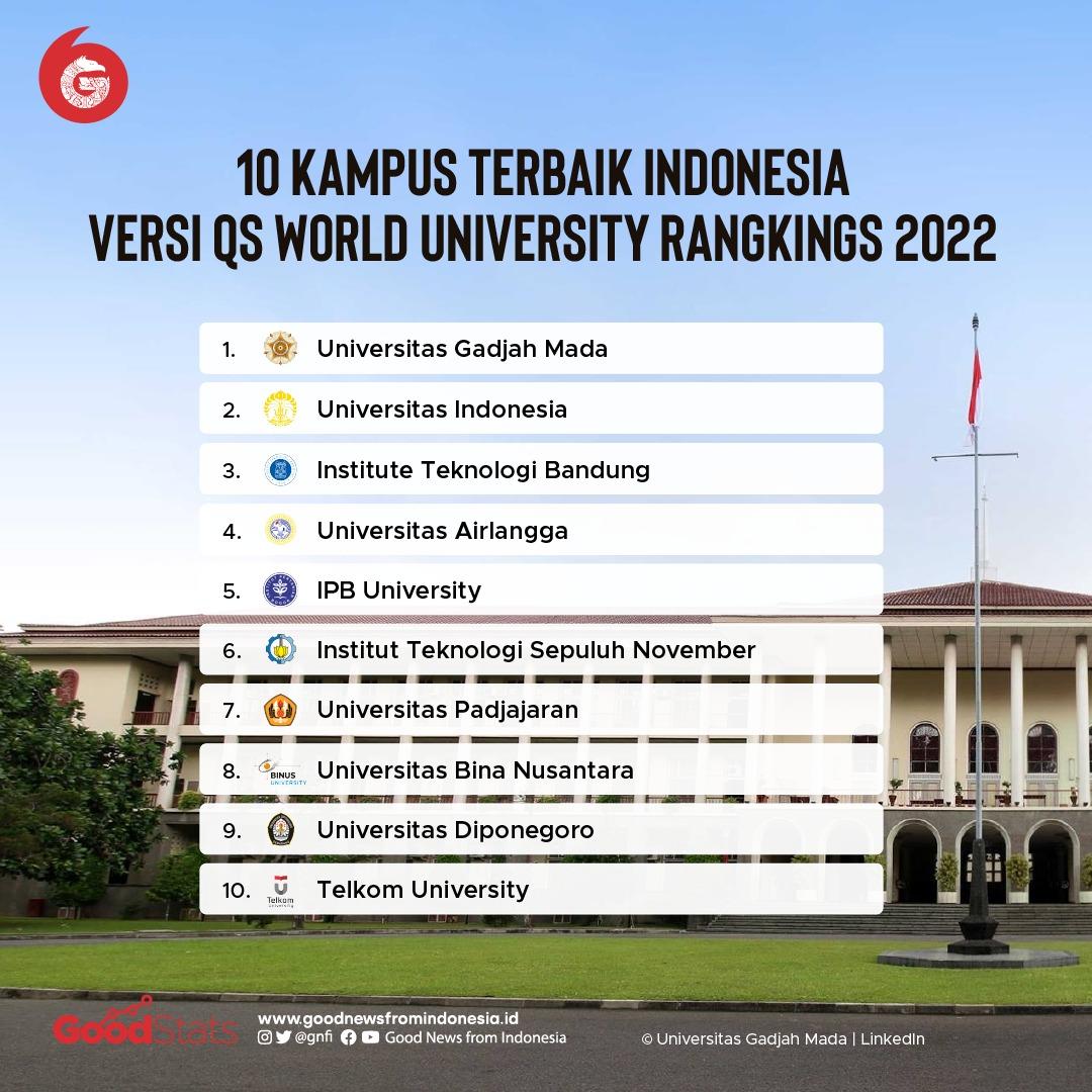 10 kampus terbaik Indonesia tahun 2022 versi QS World University Rangkings 2022 © GNFI