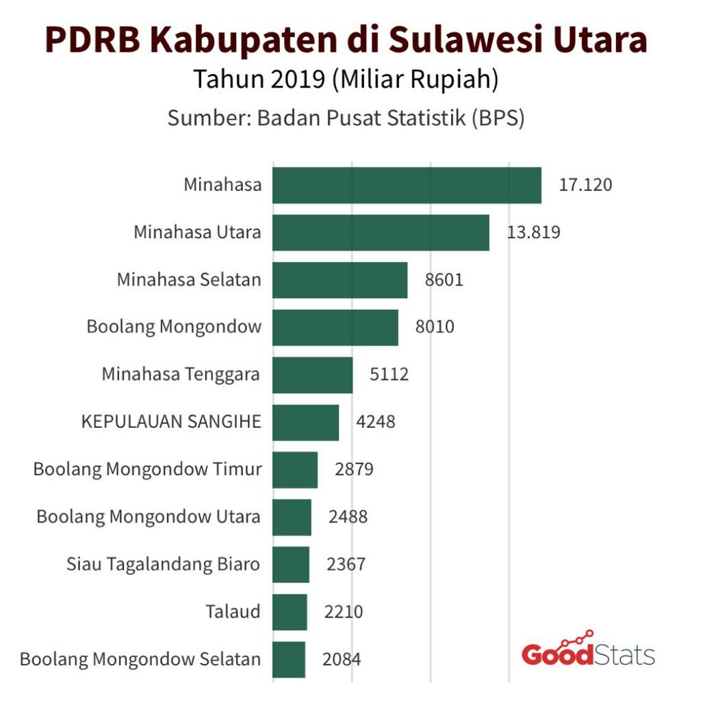 Kabupaten di Provinsi Sulawesi Utara berdasarkan total PDRB | GNFI